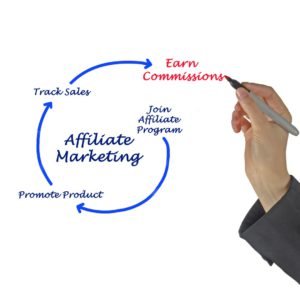 What Is Affiliate Marketing And How Do I Start?